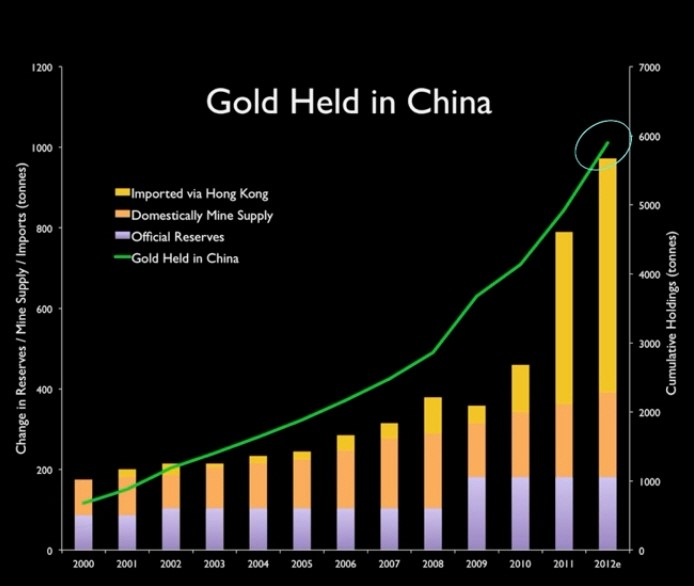 gold held in china