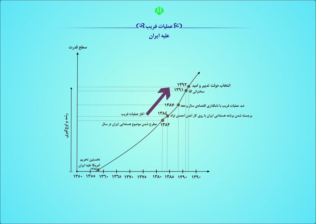 019-1semi-hard-deception-against-iran