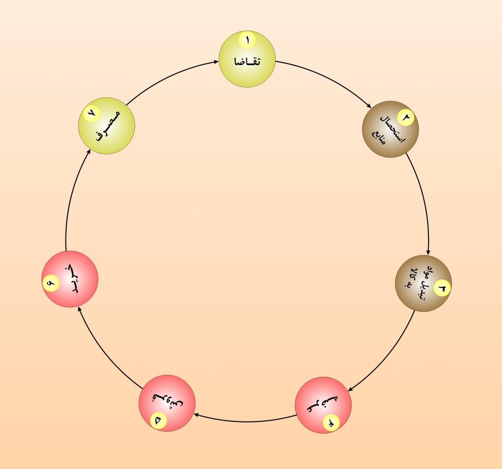 چرخه اقتصاد