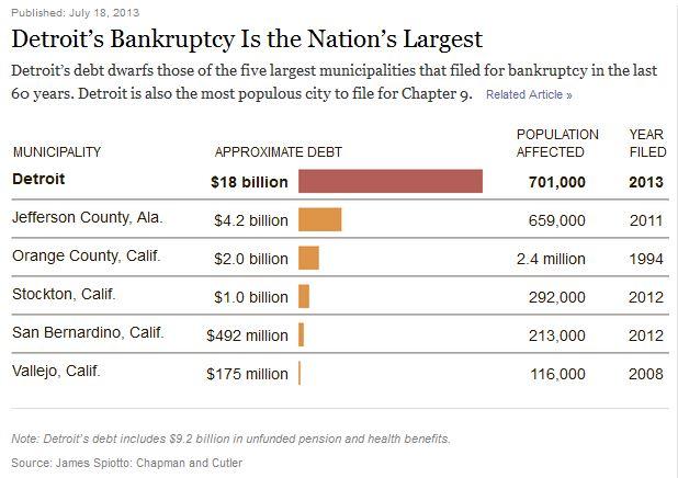 001-population-debt-statistics-detroit