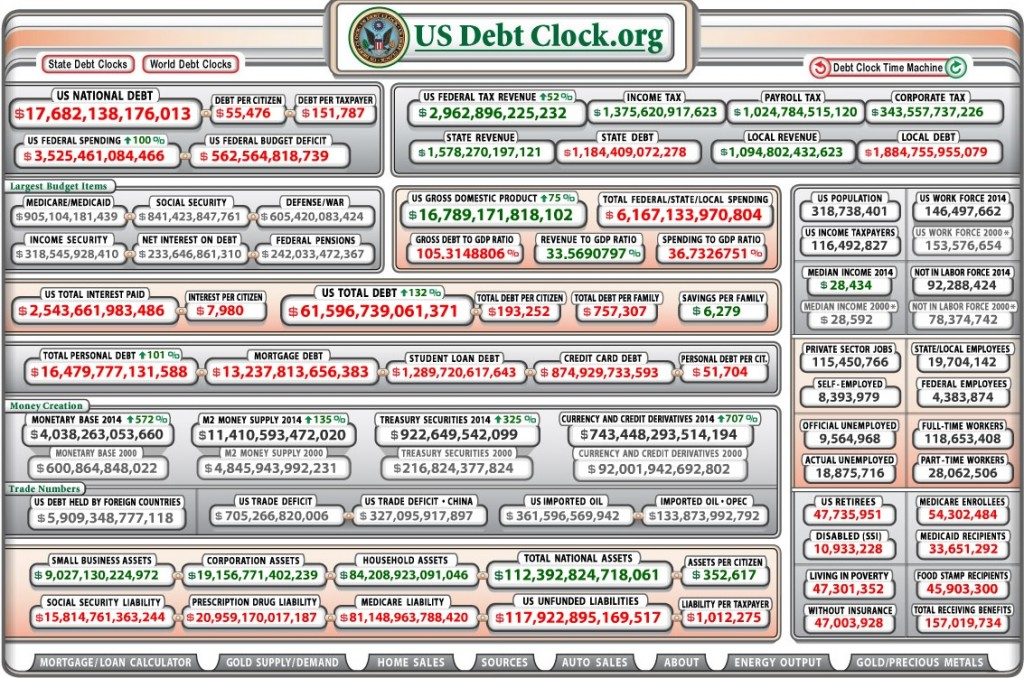 بدهی شمار آمریکا